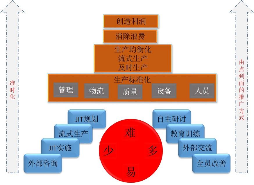 精益jit咨询_精益生产管理jit_工厂管理|tpm|6s|人力